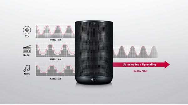 LG XBOOM W7 AI Speaker is selling at a best buy price of Rs. 18,828
