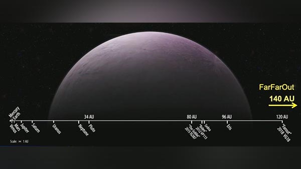 NASA discovers most distant object in solar system orbiting at 140 AU