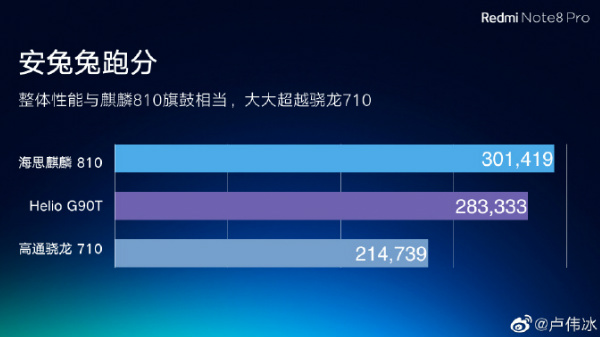 Redmi Note 8 Pro Outperforms Snapdragon 710-Powered Phones In AnTuTu