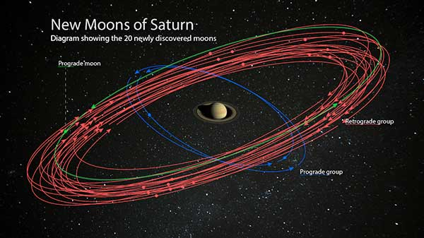 Saturn Now Has Most Moons In Solar System