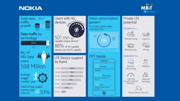 Indian Consumes 11GB Data Per Month: Nokia