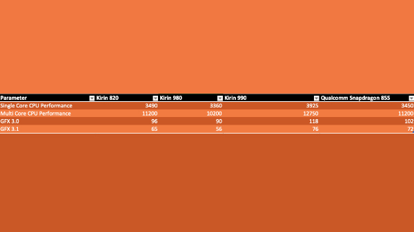 Huawei HiSilicon Kirin 820 SoC Outperforms Kirin 980