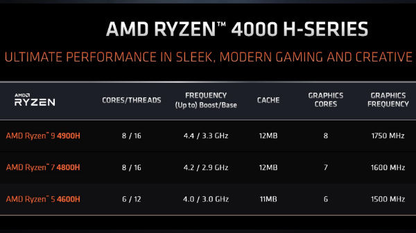 AMD Ryzen 9 4900H Mobile Gaming CPU Officially Unveiled