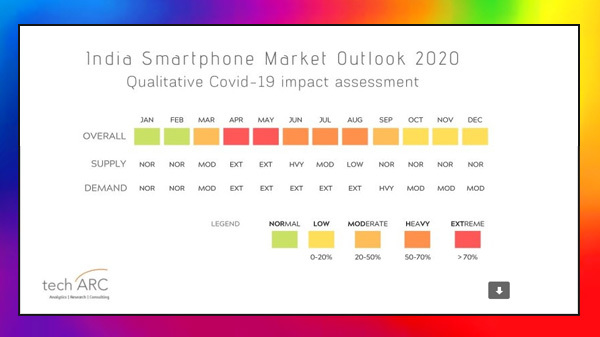 Extended Lockdown Could Set Smartphone Industry Back By $2 Billion