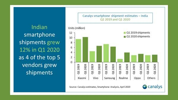 Smartphone Demand Might Increase After Lockdown: Canalys