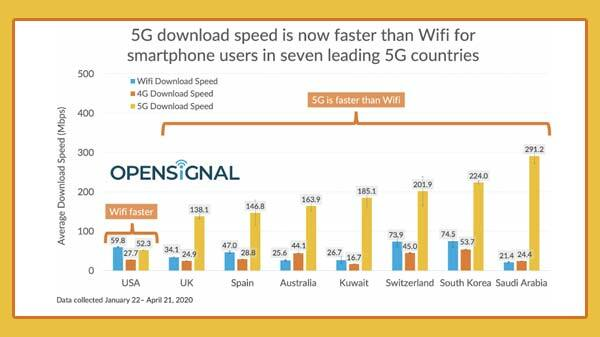 5G Offering Faster Download Speed Than Wi-Fi In Seven Countries