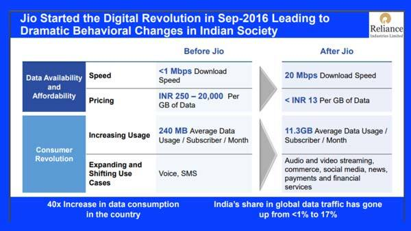 Jio launched its JioFiber services in India. In fact, the company is serving more than 0.83 million users in the country, and now it is planning to increase the user base.