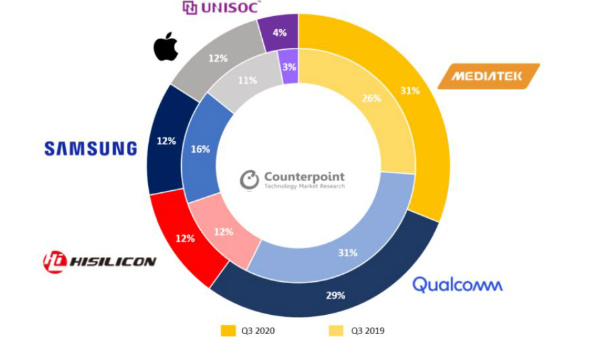 MediaTek Is Now The Biggest Smartphone Chipset Vendor In The World