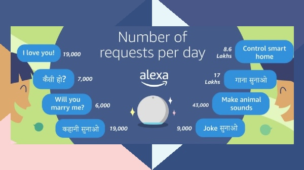 Amazon Alexa Completes Three Years In India