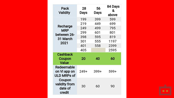 Vi Offering Cashback With Unlimited Prepaid Plans: How To Avail?