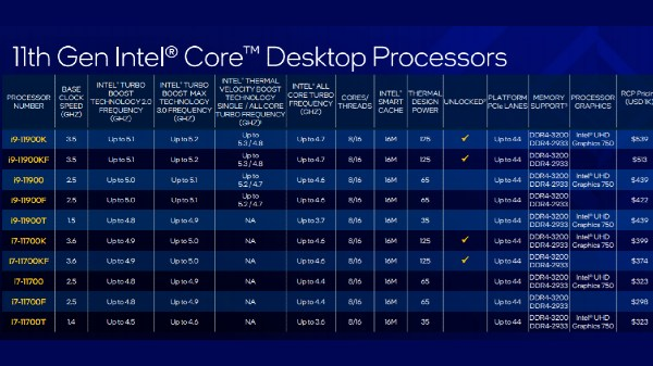 11th Gen Intel Core S-Series Desktop Processors Launched