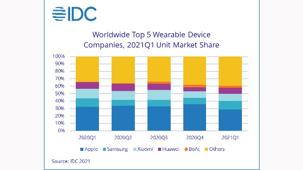 Wearable Market At An All-Time High; Apple Watch Dwarfing Competition