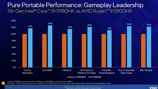 11th Gen Tiger Lake H Series CPU Launched For Gaming Laptops