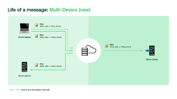 What's Next For WhatsApp Web After Multi-Device Feature?