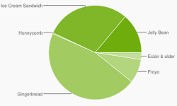 Android Gingerbread Still Ahead: ICS and Jelly Bean Quickly Taking Over
