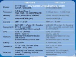 Samsung Galaxy Tab 4 Series Likely To Be Unveiled At MWC 2014 [Report]