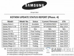 Samsung Internal Document Shows List of Galaxy Smartphones Set to Receive KitKat Update