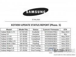 Android 4.4.3 Currently Being Tested on Samsung Galaxy S5, Galaxy S4 LTE-A