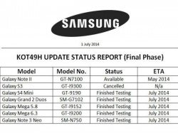 Android 4.4.2: Samsung Galaxy S4 Mini, Grand 2, Mega 5.8 and 6.3, Note 3 Neo Update Schedule Leaked