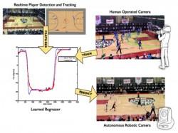 Robotic Camera Mimics Humans to Track Basketball Action
