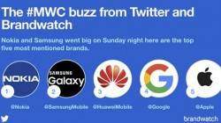 Nokia most mentioned brand on Twitter during MWC 2018: Survey