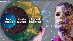 Artificial Intelligence, Machine Learning, and Deep Learning: Difference explained