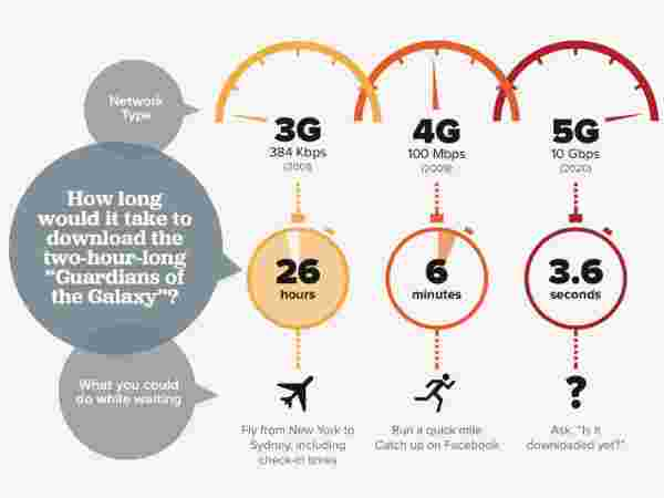 Roadmap of 5G networks: