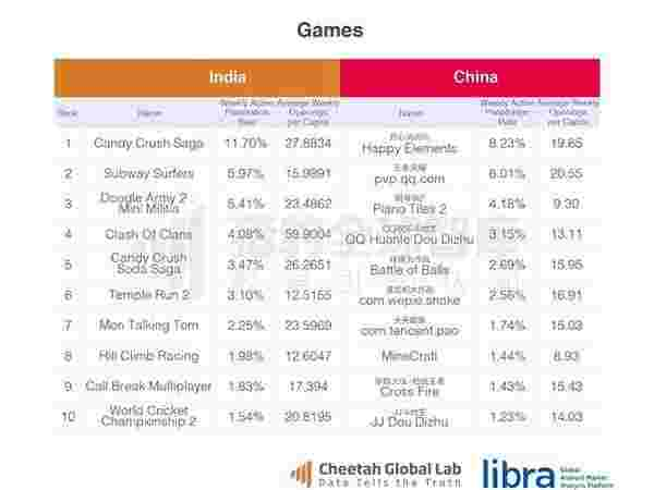 Games Category is Lead by Candy Crush Saga
