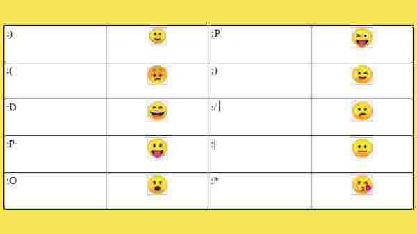 How To Get Emojis On Your Windows 10 Keyboard Steps Explained Gizbot News