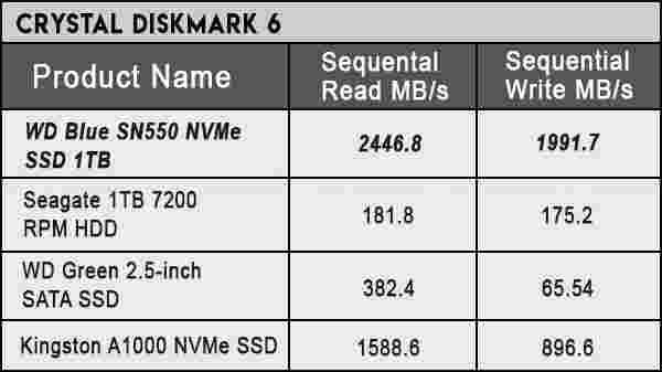 WD Blue SN550 NVMe SSD 1TB Benchmark Performance