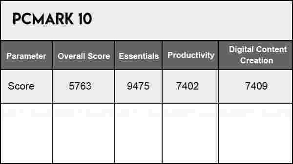 PCMark 10 Benchmark For AMD Ryzen 5 3500