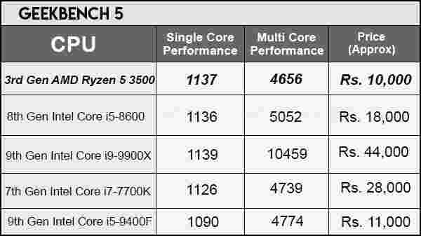 Geekbench 5 PC Benchmark For AMD Ryzen 5 3500