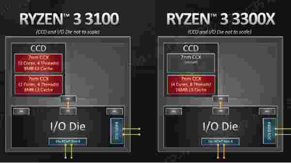 AMD Ryzen 3 3300x Is Not An Overclocked Ryzen 3 3100