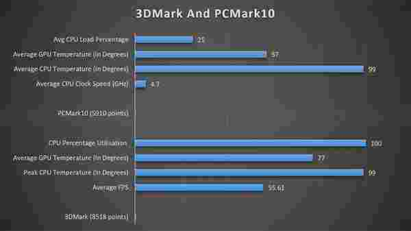 Alienware m15 R3 Benchmarks: 3DMark And PCMark 10