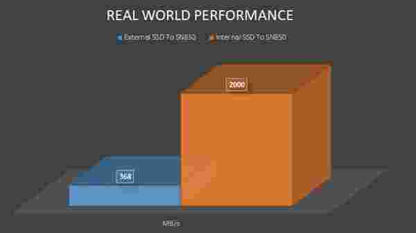 WD Black SN850 NVMe SSD Real World Performance