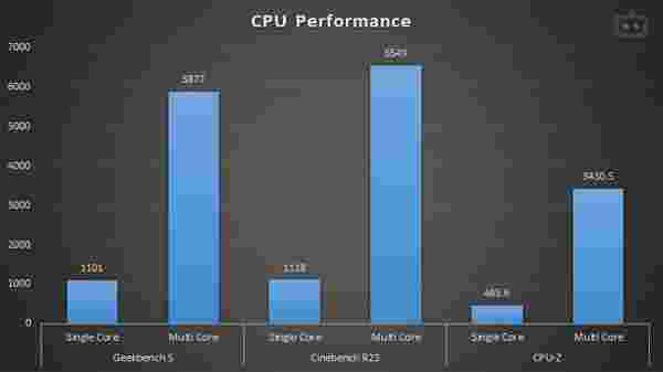 HP Omen 15 CPU Performance