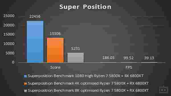 AMD Ryzen 7 5800X Super Position Benchmark