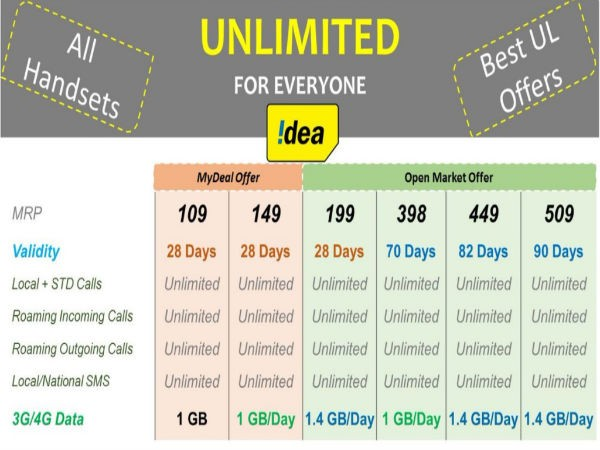 Other Idea Cellular plans